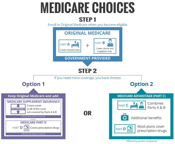 medicare-choices